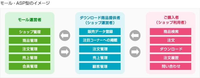 モール・ASP型のイメージ